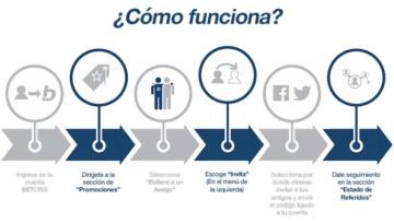 Referir amigos programa de betcris México infografía
