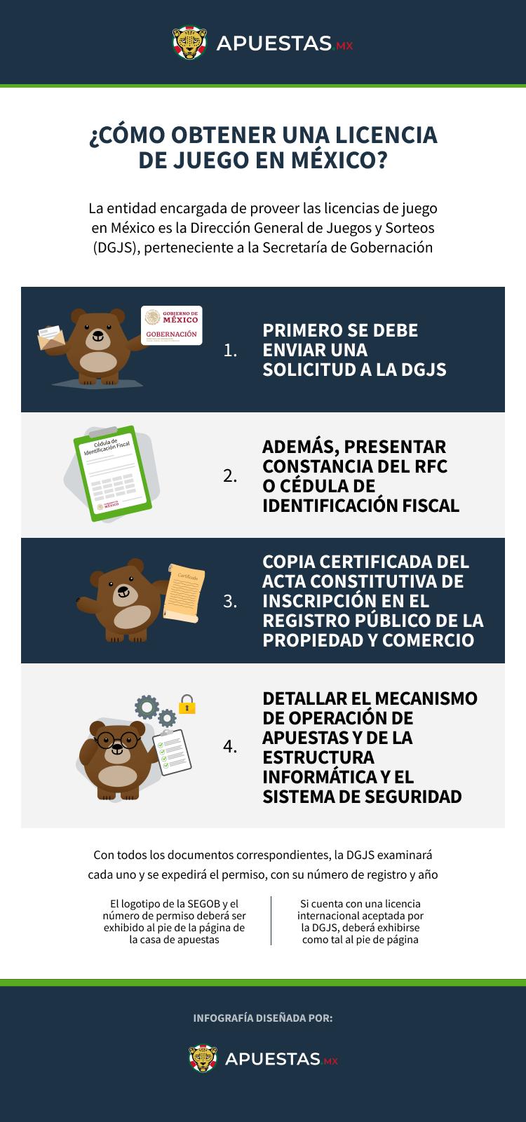 Infografia sobre requisitos de licencia para casas de apuestas en México