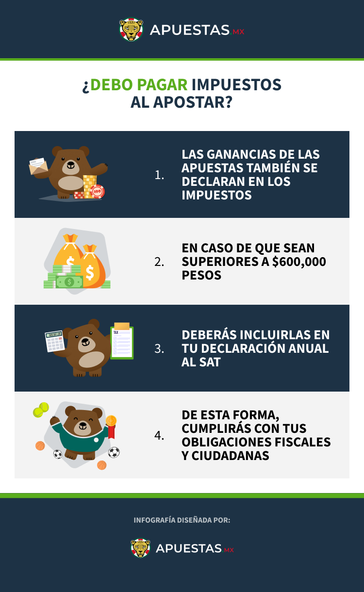 Infografía de como pagar impuestos al apostar en Mexico