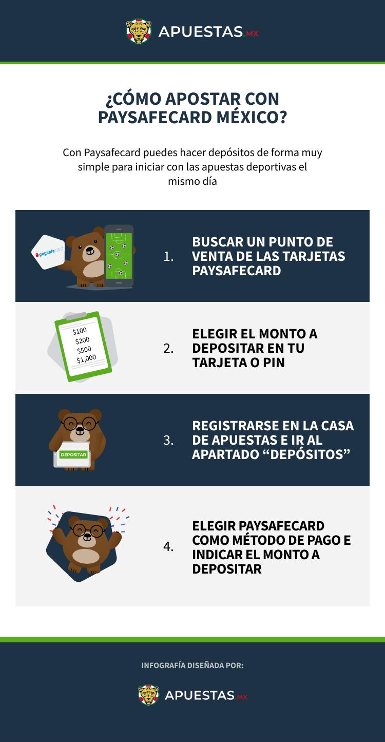 Infografía sobre cómo apostar con Paysafecard México