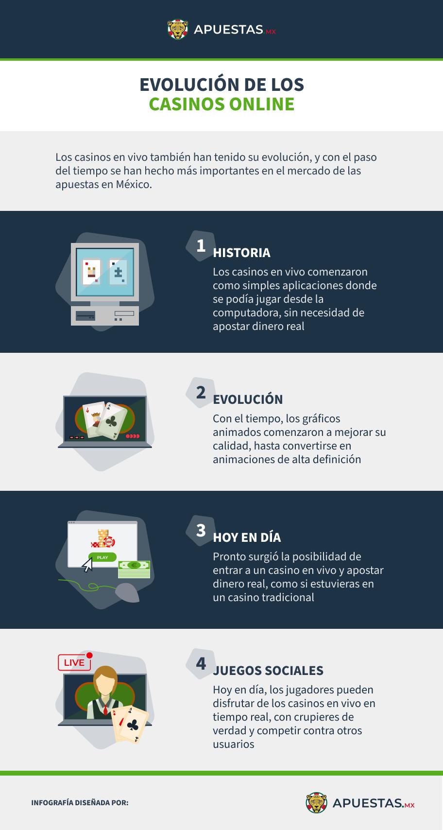 Infografía Casinos en Vivo México