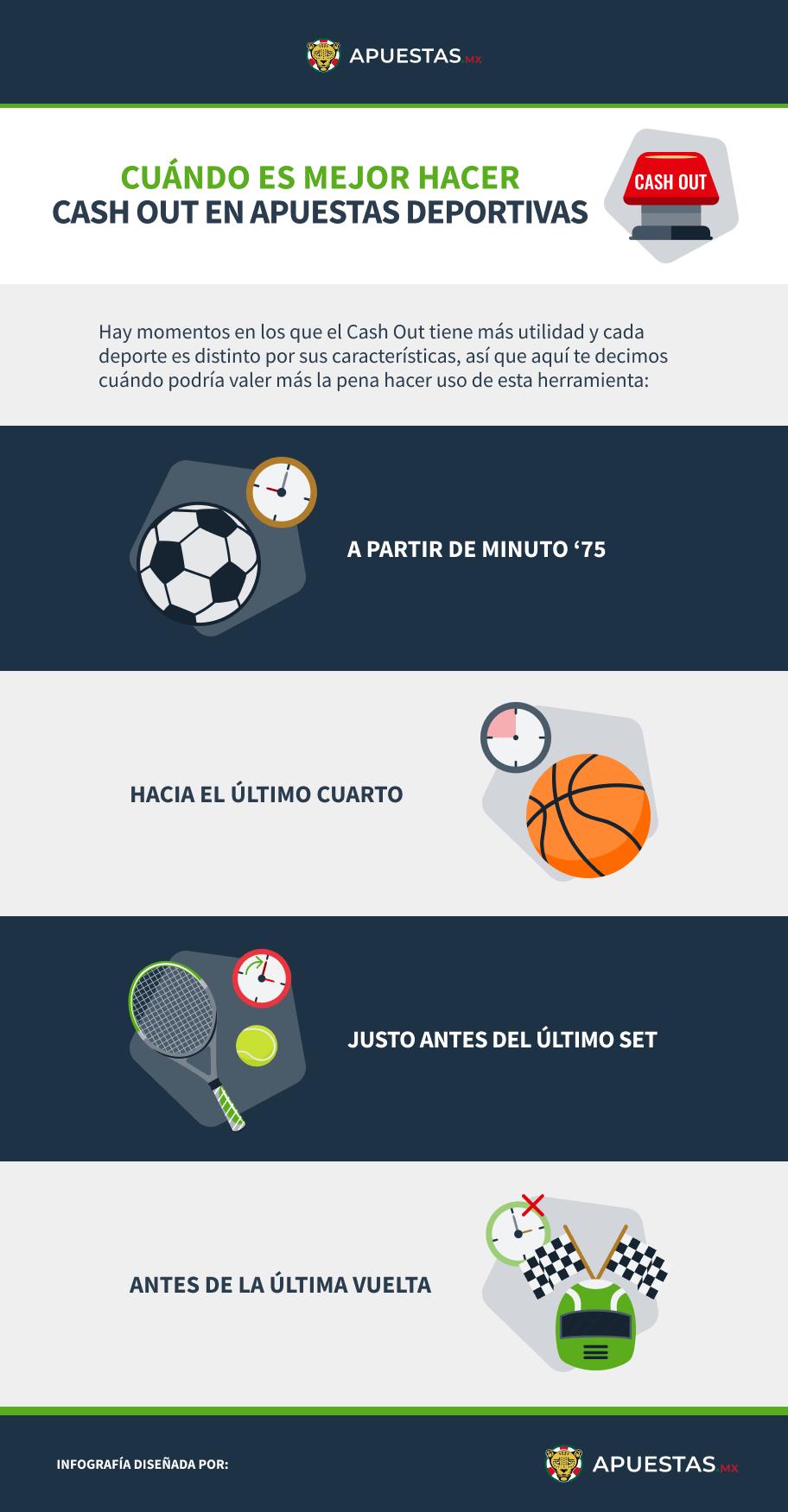 Infografía sobre mejores momentos para hacer Cash Out