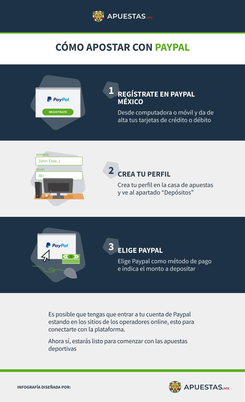 Infografía sobre cómo apostar con Paypal