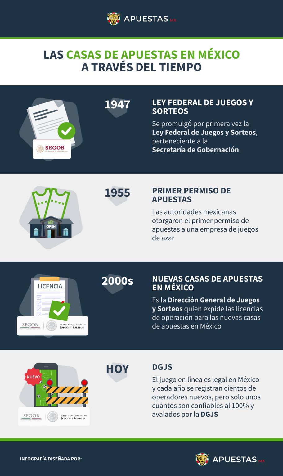 Infografía sobre las casas de apuestas en México a través del tiempo
